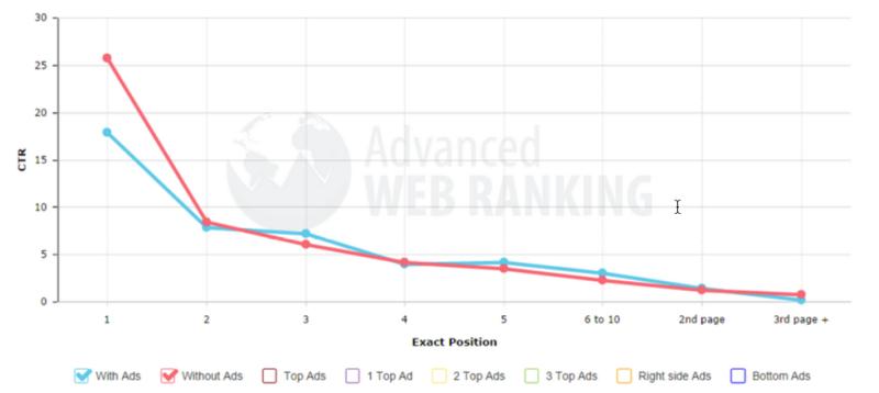 web-ranking-graf